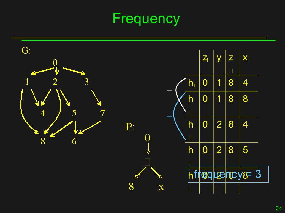 24 Frequency zz yzz x hh 0184 hh 0188 hh 0284 hh 0285 hh 0288 frequency = 3  
