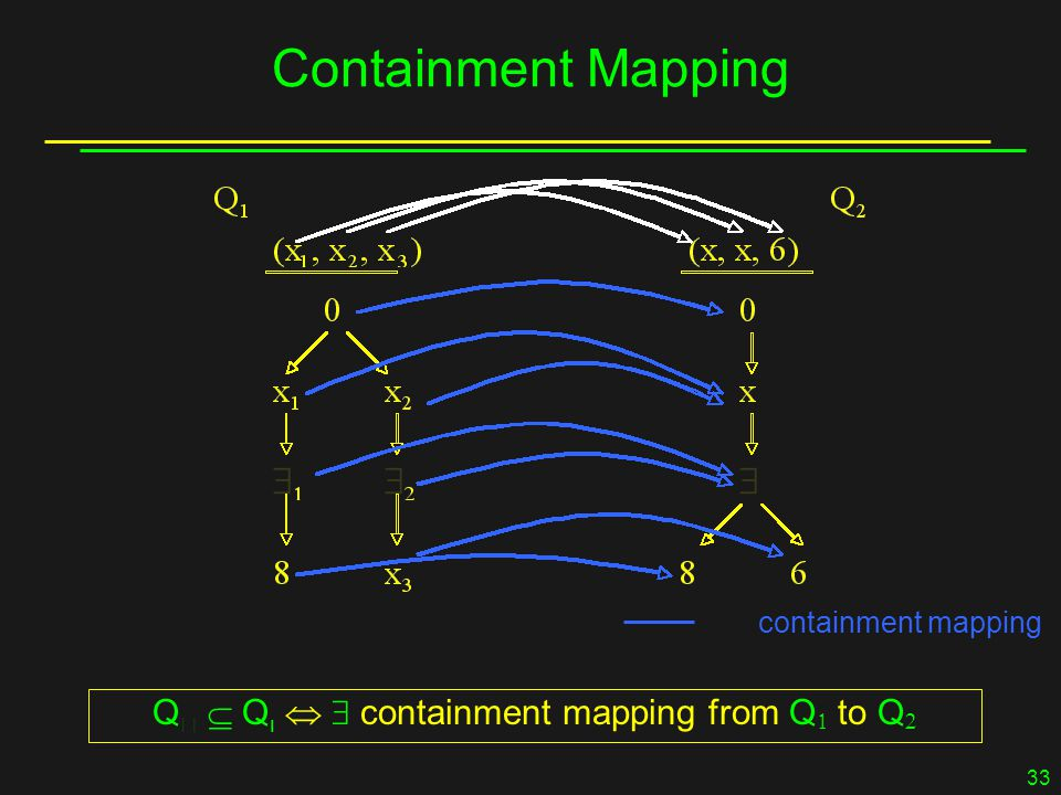 33 Containment Mapping containment mapping Q   Q    containment mapping from Q  to Q 