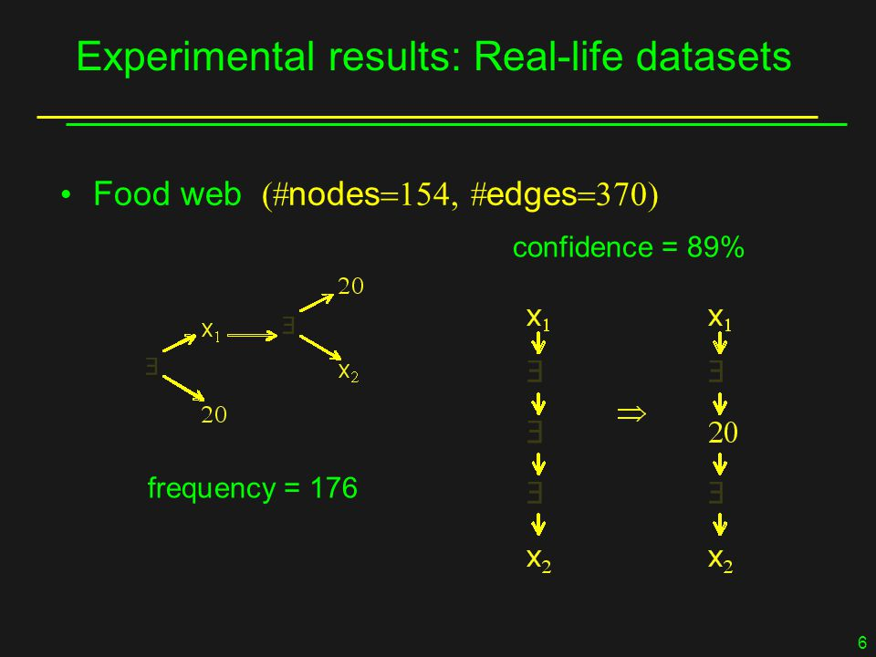 6 Experimental results: Real-life datasets Food web  nodes   edges  frequency = 176 confidence = 89%