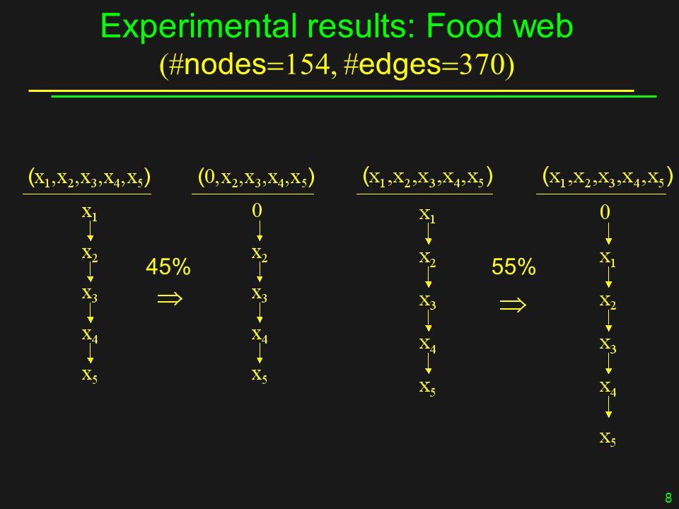 8 Experimental results: Food web  nodes   edges  45%55%
