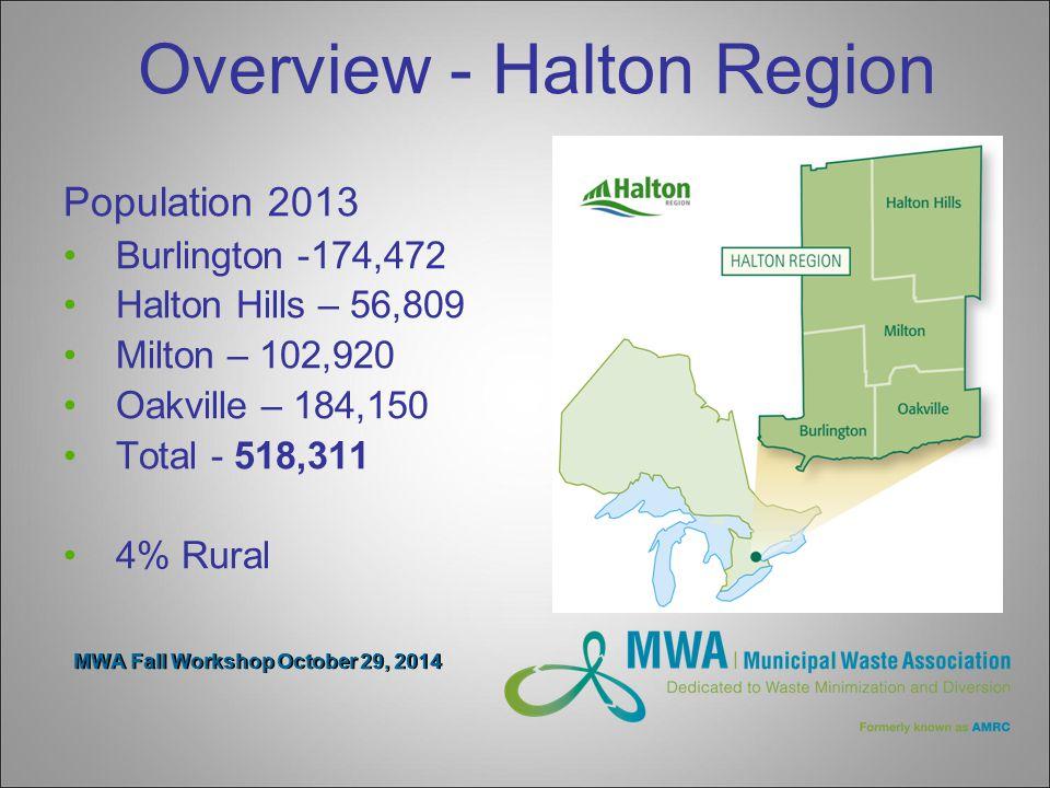 Overview - Halton Region Population 2013 Burlington -174,472 Halton Hills – 56,809 Milton – 102,920 Oakville – 184,150 Total - 518,311 4% Rural