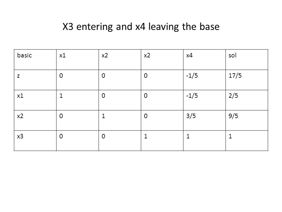 X3 entering and x4 leaving the base basicx1x2 x4sol z000-1/517/5 x1100-1/52/5 x20103/59/5 x300111