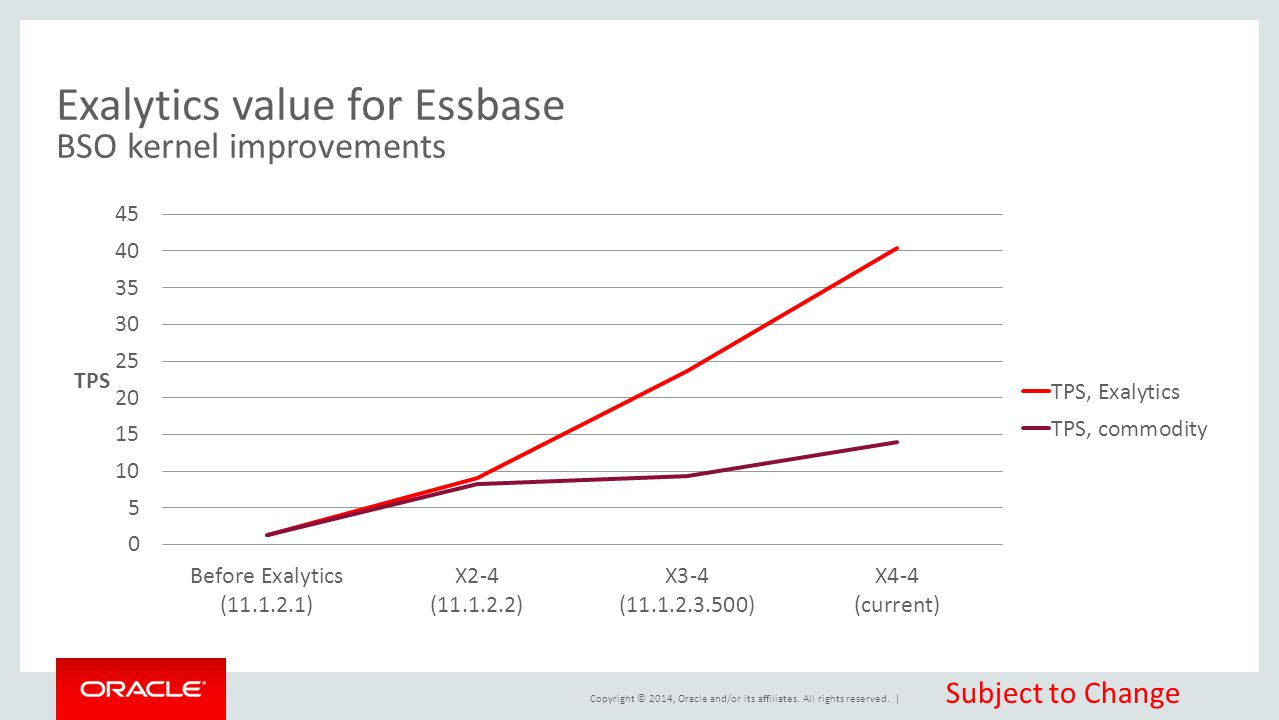Copyright © 2014, Oracle and/or its affiliates. All rights reserved. | Exalytics value for Essbase BSO kernel improvements Subject to Change