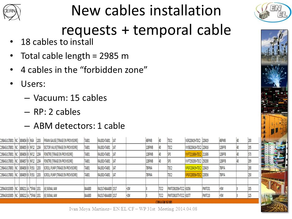 New cables installation requests + temporal cable 18 cables to install Total cable length = 2985 m 4 cables in the forbidden zone Users: – Vacuum: 15 cables – RP: 2 cables – ABM detectors: 1 cable Ivan Moya Martinez– EN/EL/CF – WP 31st Meeting 2014.04.08
