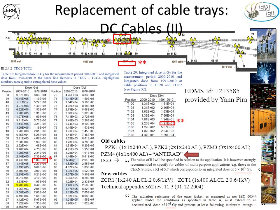 Low Voltage works James Devine – EN/EL/BT – WP 31st Meeting 2014.04.08 Scope: Replacement of all obsolete and non-compliant systems.