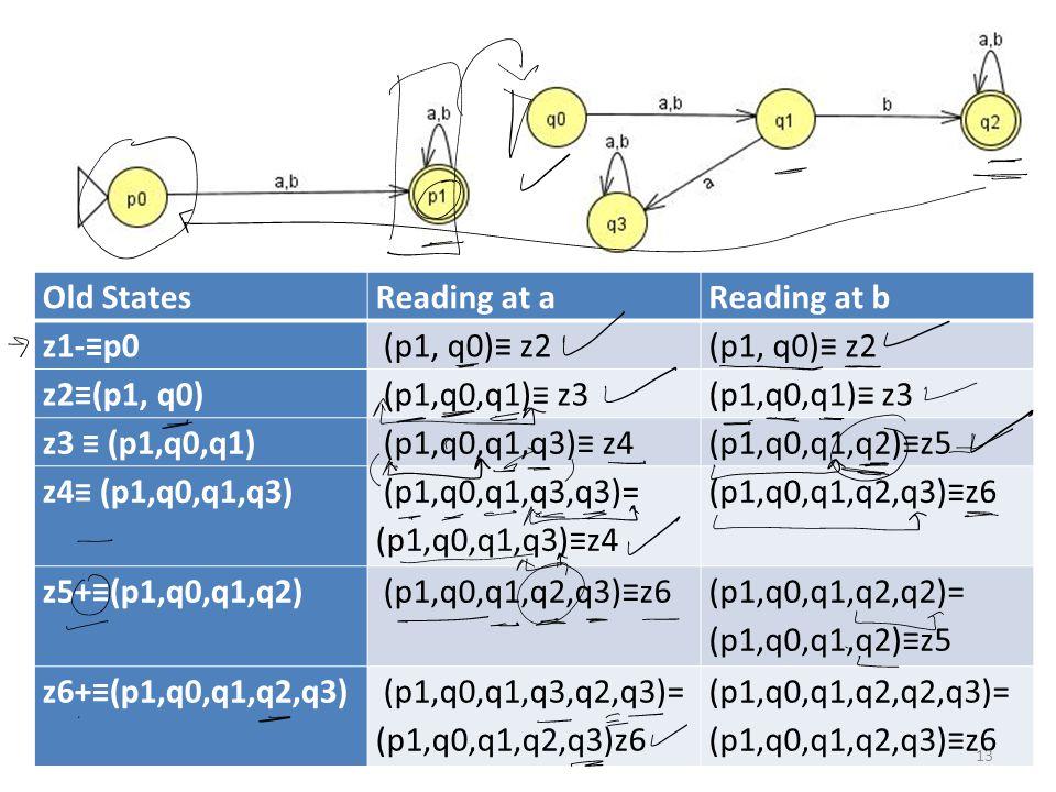Old StatesReading at aReading at b z1-≡p0 (p1, q0)≡ z2 z2≡(p1, q0) (p1,q0,q1)≡ z3 z3 ≡ (p1,q0,q1) (p1,q0,q1,q3)≡ z4(p1,q0,q1,q2)≡z5 z4≡ (p1,q0,q1,q3) (p1,q0,q1,q3,q3)= (p1,q0,q1,q3)≡z4 (p1,q0,q1,q2,q3)≡z6 z5+≡(p1,q0,q1,q2) (p1,q0,q1,q2,q3)≡z6 (p1,q0,q1,q2,q2)= (p1,q0,q1,q2)≡z5 z6+≡(p1,q0,q1,q2,q3) (p1,q0,q1,q3,q2,q3)= (p1,q0,q1,q2,q3)z6 (p1,q0,q1,q2,q2,q3)= (p1,q0,q1,q2,q3)≡z6 13