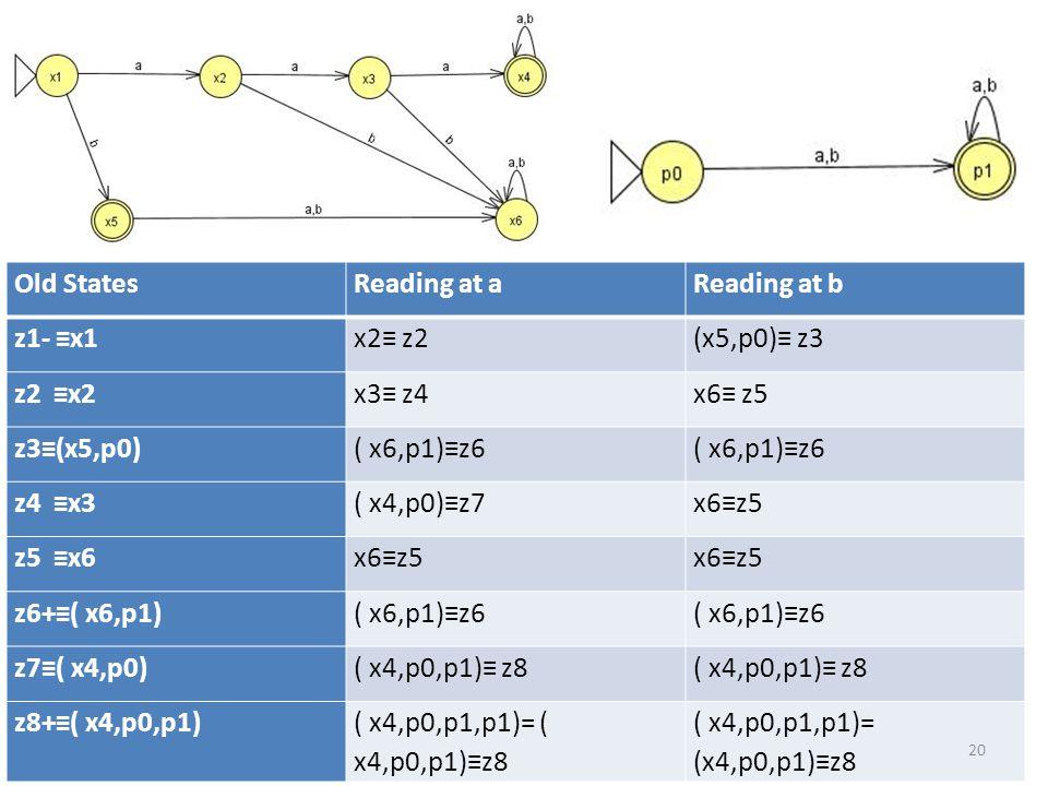 Old StatesReading at aReading at b z1- ≡x1x2≡ z2(x5,p0)≡ z3 z2 ≡x2x3≡ z4x6≡ z5 z3≡(x5,p0)( x6,p1)≡z6 z4 ≡x3( x4,p0)≡z7x6≡z5 z5 ≡x6x6≡z5 z6+≡( x6,p1)( x6,p1)≡z6 z7≡( x4,p0)( x4,p0,p1)≡ z8 z8+≡( x4,p0,p1)( x4,p0,p1,p1)= ( x4,p0,p1)≡z8 20