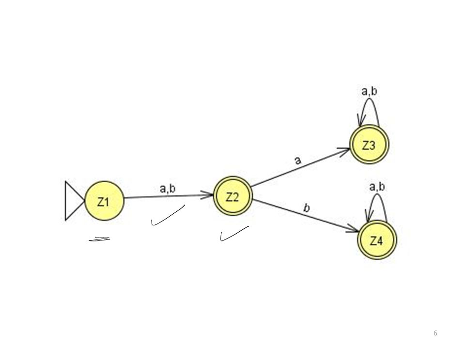 Kleene Theorem Part III (Concatenation) If r1r2 represents a regular expression r3, then FA1FA2 represents an FA3 that should correspond to r3.