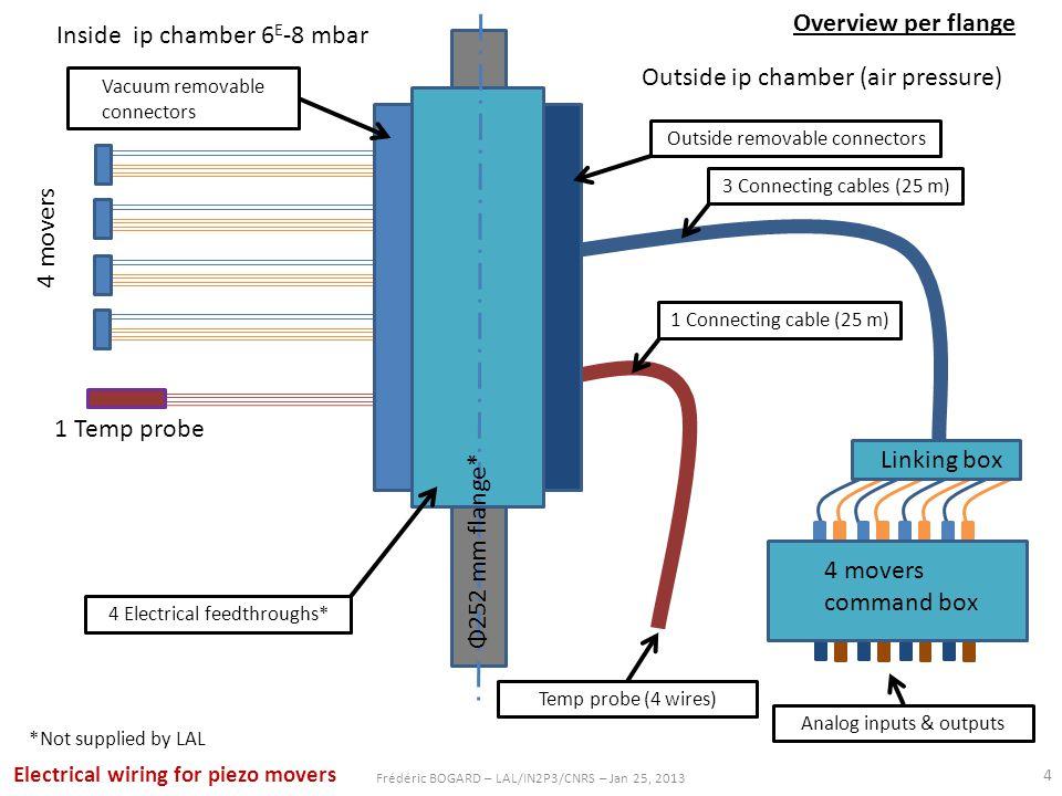 Φ252 mm flange* *Not supplied by LAL Inside ip chamber 6 E -8 mbar Outside ip chamber (air pressure) Vacuum removable connectors 4 Electrical feedthro