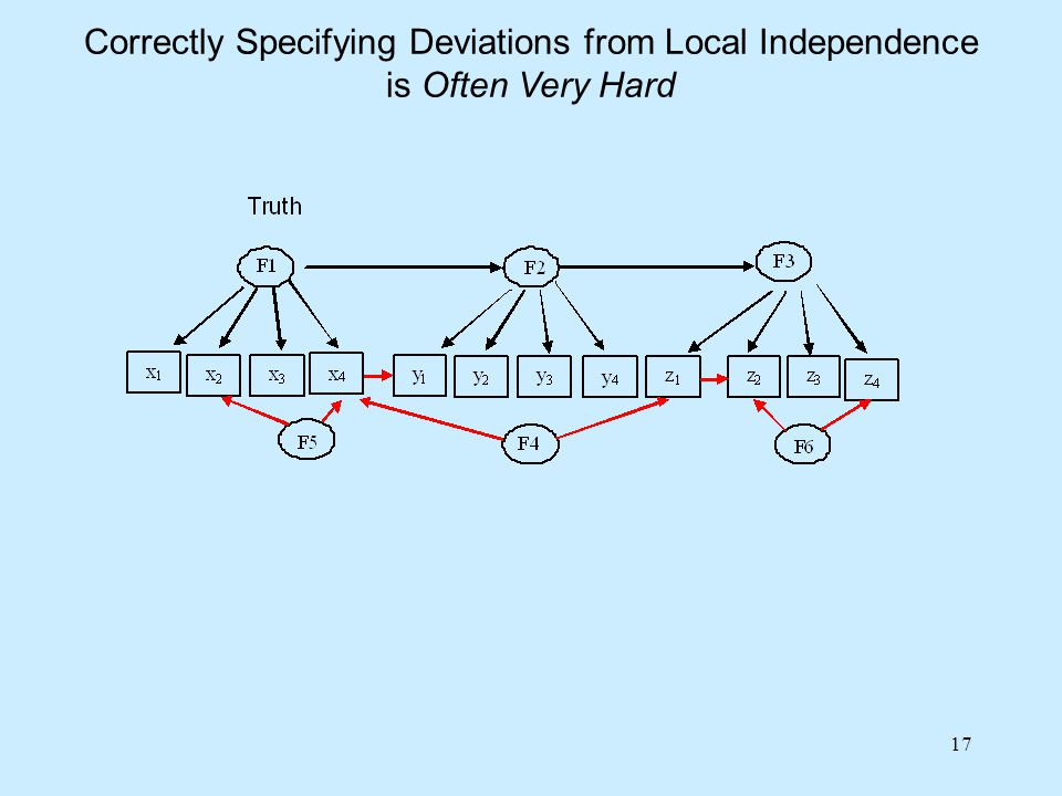 17 Correctly Specifying Deviations from Local Independence is Often Very Hard