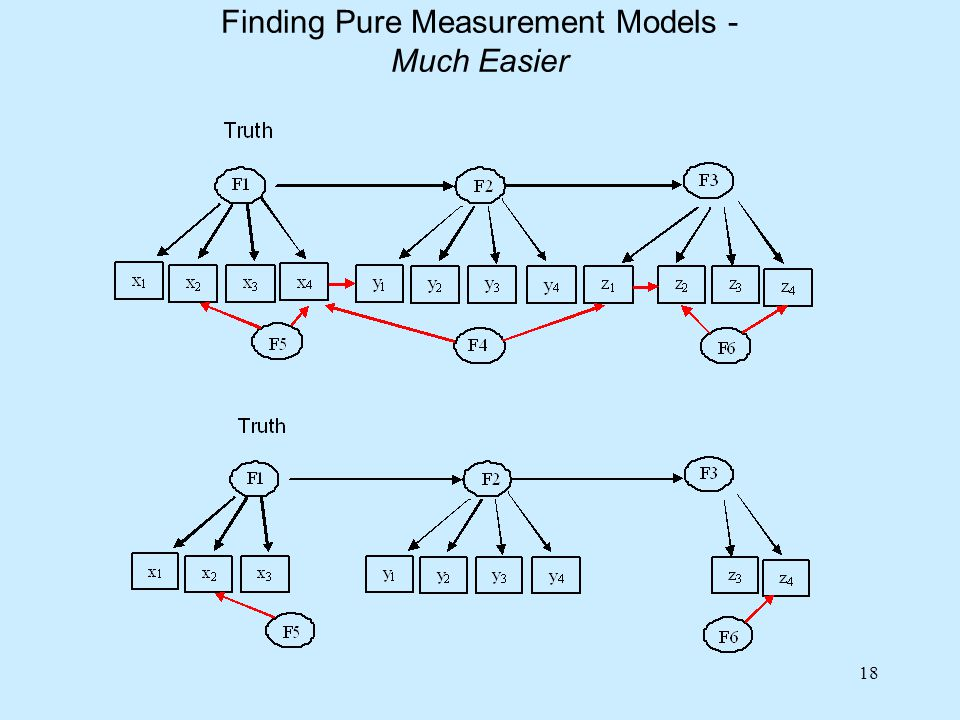 18 Finding Pure Measurement Models - Much Easier