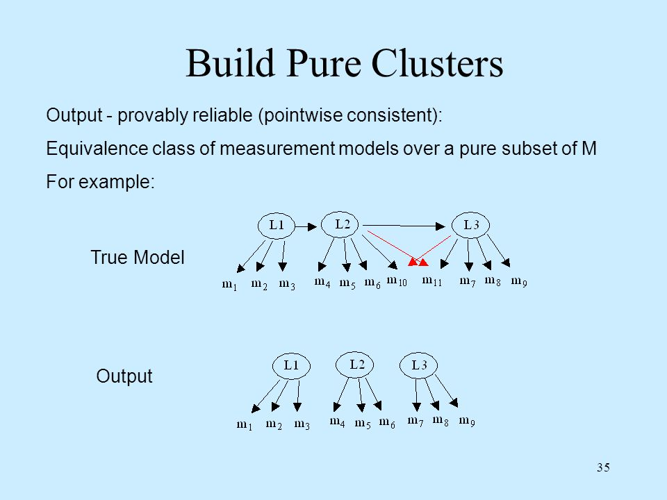 35 Build Pure Clusters Output - provably reliable (pointwise consistent): Equivalence class of measurement models over a pure subset of M For example: