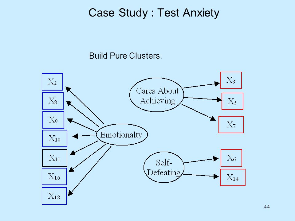 44 Build Pure Clusters : Case Study : Test Anxiety