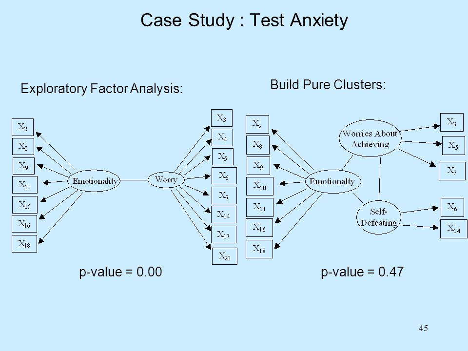 45 Build Pure Clusters: p-value = 0.00p-value = 0.47 Exploratory Factor Analysis: Case Study : Test Anxiety