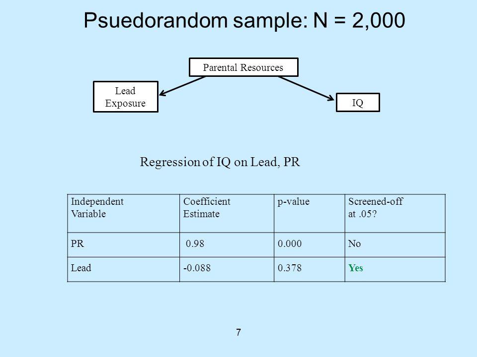 7 Psuedorandom sample: N = 2,000 Parental Resources IQ Lead Exposure Independent Variable Coefficient Estimate p-valueScreened-off at.05? PR 0.980.000