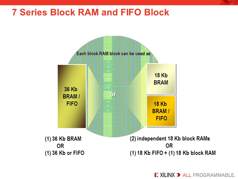7 Series Block RAM and FIFO Block Each block RAM block can be used as (2) independent 18 Kb block RAMs OR (1) 18 Kb FIFO + (1) 18 Kb block RAM (1) 36 Kb BRAM OR (1) 36 Kb or FIFO or 36 Kb BRAM / FIFO 18 Kb BRAM 18 Kb BRAM 18 Kb BRAM / FIFO 18 Kb BRAM / FIFO