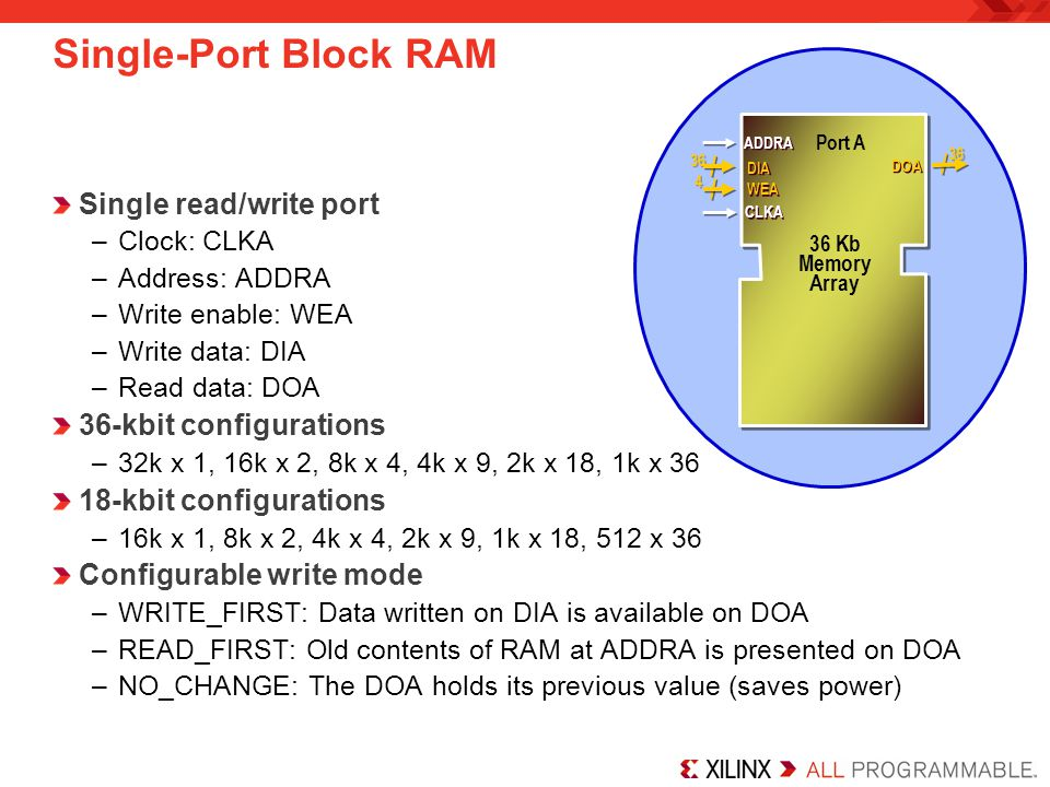 Single-Port Block RAM Single read/write port –Clock: CLKA –Address: ADDRA –Write enable: WEA –Write data: DIA –Read data: DOA 36-kbit configurations –32k x 1, 16k x 2, 8k x 4, 4k x 9, 2k x 18, 1k x 36 18-kbit configurations –16k x 1, 8k x 2, 4k x 4, 2k x 9, 1k x 18, 512 x 36 Configurable write mode –WRITE_FIRST: Data written on DIA is available on DOA –READ_FIRST: Old contents of RAM at ADDRA is presented on DOA –NO_CHANGE: The DOA holds its previous value (saves power) 36 DIA ADDRA 36 DOA Port A 36 Kb Memory Array CLKA WEA 4 4
