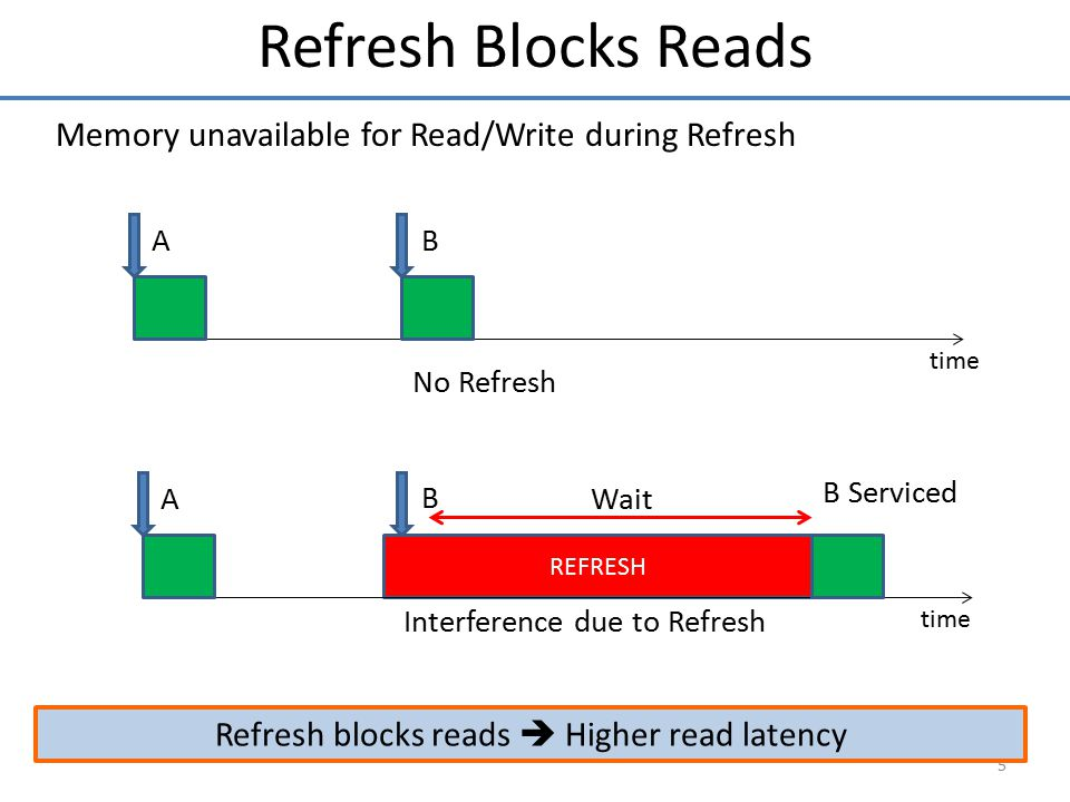 6 Our Goal: Reduce the Read Latency impact of Refresh Impact of Refresh is significant, and increasing Impact of Refresh