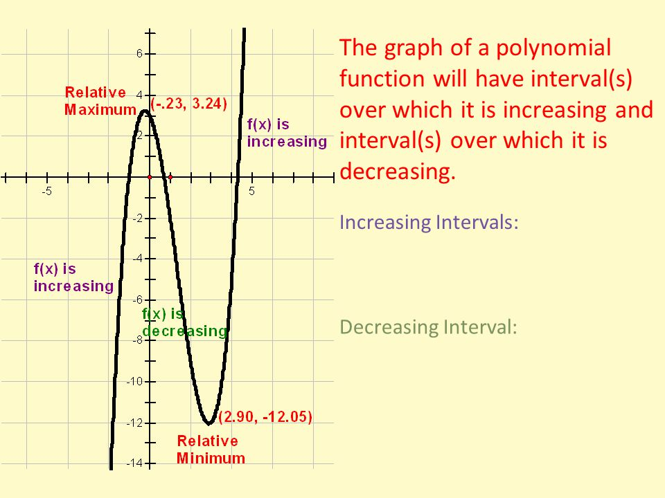 Graph: 2x 3 + x 2 - 4x - 2 Answer these questions based on the graph.