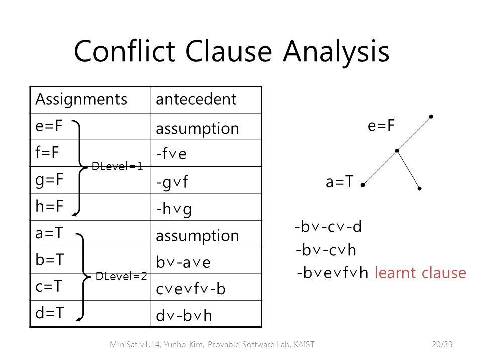Conflict Clause Analysis e=F a=T -b∨-c∨-d -b∨e∨f∨h learnt clause -b∨-c∨h Assignmentsantecedent e=F assumption f=F -f∨e g=F -g∨f h=F -h∨g a=T assumption b=T b∨-a∨e c=T c∨e∨f∨-b d=T d∨-b∨h DLevel=2 DLevel=1 MiniSat v1.14, Yunho Kim, Provable Software Lab, KAIST20/33