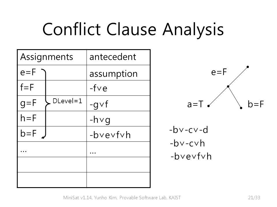 Conflict Clause Analysis e=F a=T -b∨-c∨-d -b∨-c∨h b=F -b∨e∨f∨h Assignmentsantecedent e=F assumption f=F -f∨e g=F -g∨f h=F -h∨g b=F -b∨e∨f∨h … … DLevel=1 MiniSat v1.14, Yunho Kim, Provable Software Lab, KAIST21/33