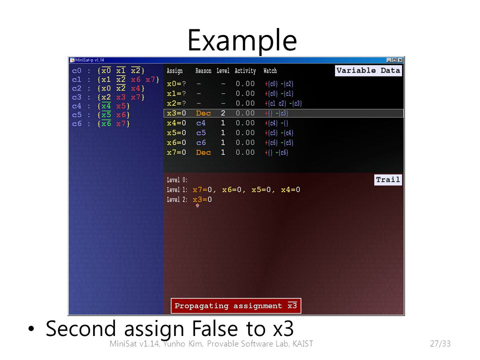 Example Second assign False to x3 MiniSat v1.14, Yunho Kim, Provable Software Lab, KAIST27/33