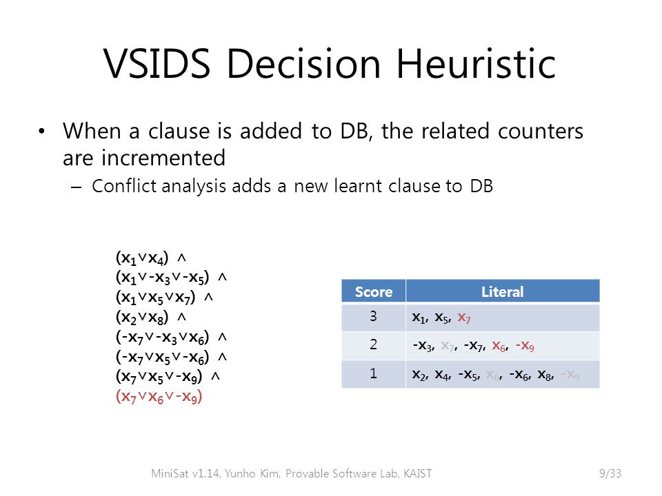 VSIDS Decision Heuristic When a clause is added to DB, the related counters are incremented – Conflict analysis adds a new learnt clause to DB MiniSat v1.14, Yunho Kim, Provable Software Lab, KAIST9/33 (x 1 ∨x 4 ) ∧ (x 1 ∨-x 3 ∨-x 5 ) ∧ (x 1 ∨x 5 ∨x 7 ) ∧ (x 2 ∨x 8 ) ∧ (-x 7 ∨-x 3 ∨x 6 ) ∧ (-x 7 ∨x 5 ∨-x 6 ) ∧ (x 7 ∨x 5 ∨-x 9 ) ∧ (x 7 ∨x 6 ∨-x 9 ) ScoreLiteral 3x 1, x 5, x 7 2-x 3, x 7, -x 7, x 6, -x 9 1x 2, x 4, -x 5, x 6, -x 6, x 8, -x 9