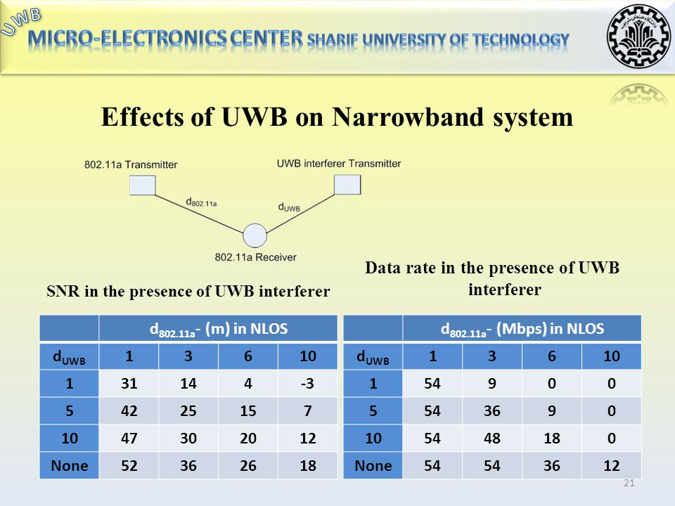 Effects of Narrowband interferers on UWB circuit IR-UWB covering the whole band → the interferer is in-band → no pre-filtering → corrupted signal!! Ea