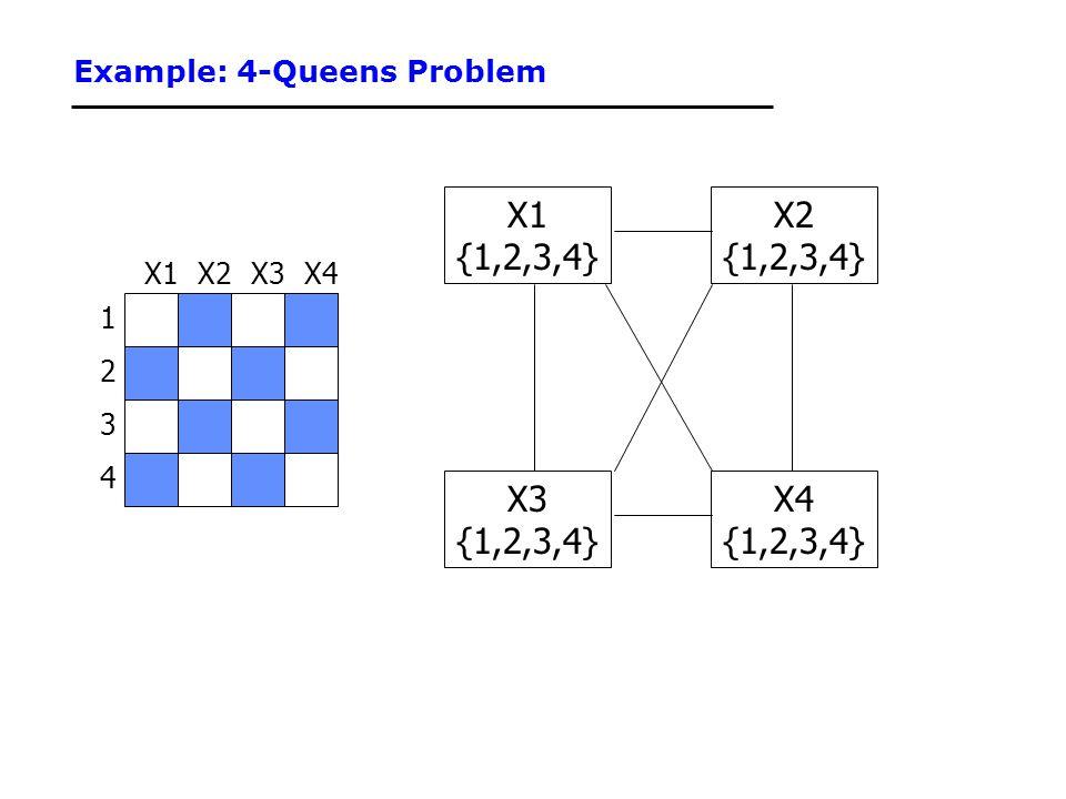 Example: 4-Queens Problem 1 3 2 4 X3X2X4X1 {1,2,3,4} X3 {1,2,3,4} X4 {1,2,3,4} X2 {1,2,3,4}