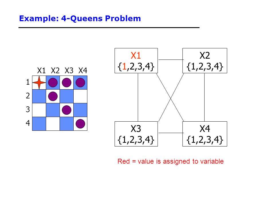Example: 4-Queens Problem 1 3 2 4 X3X2X4X1 {1,2,3,4} X3 {1,2,3,4} X4 {1,2,3,4} X2 {1,2,3,4} Red = value is assigned to variable
