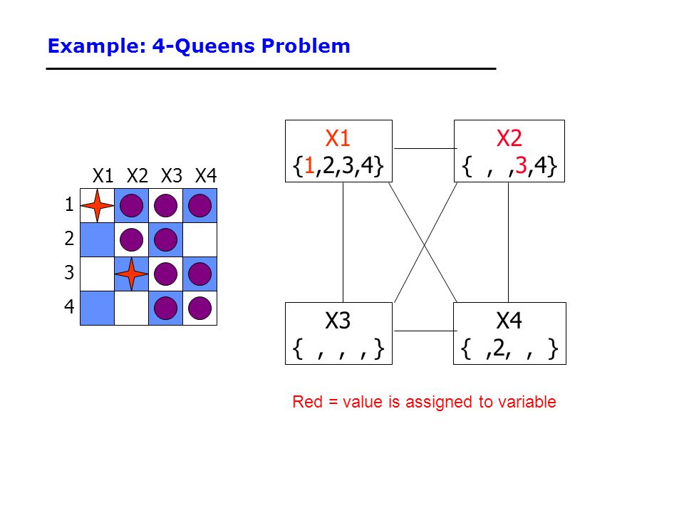 Example: 4-Queens Problem 1 3 2 4 X3X2X4X1 {1,2,3,4} X3 {,,, } X4 {,2,, } X2 {,,3,4} Red = value is assigned to variable