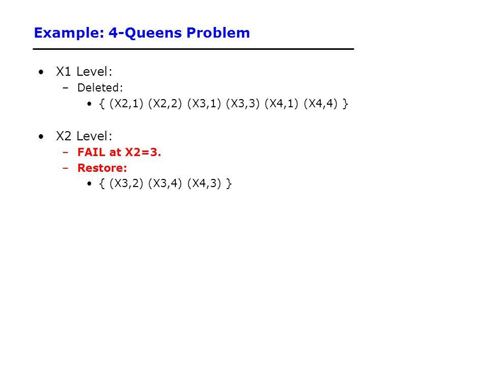 Example: 4-Queens Problem X1 Level: –Deleted: { (X2,1) (X2,2) (X3,1) (X3,3) (X4,1) (X4,4) } X2 Level: –FAIL at X2=3. –Restore: { (X3,2) (X3,4) (X4,3)