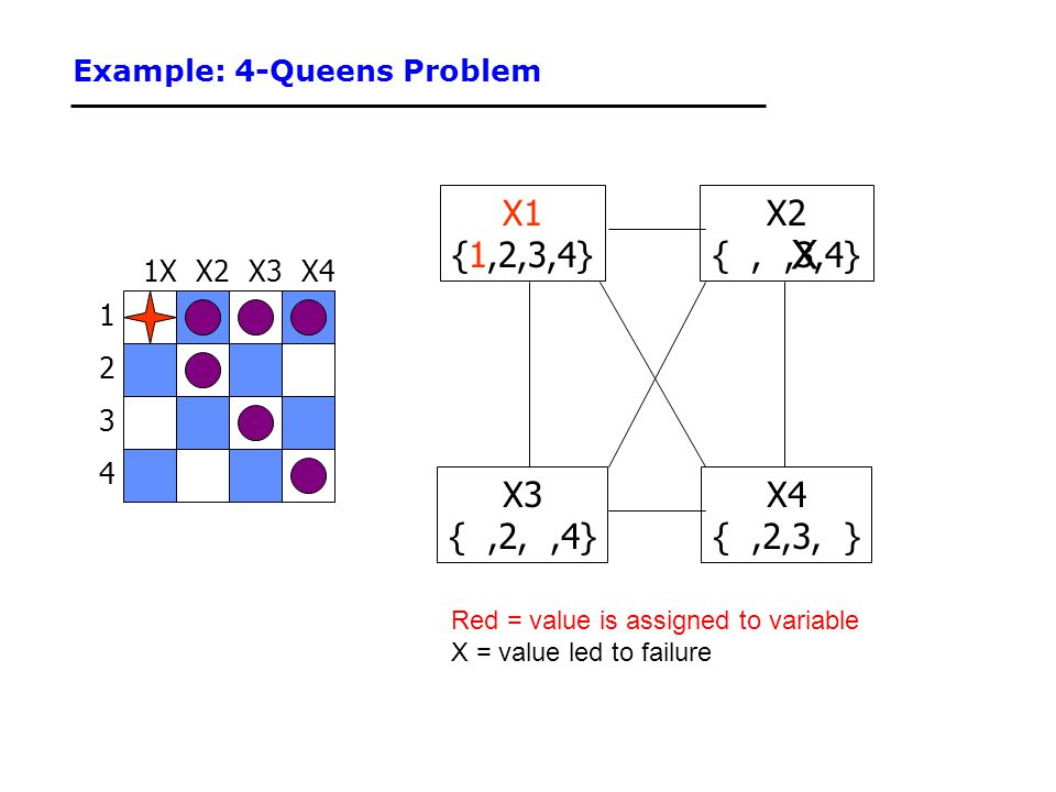 Example: 4-Queens Problem 1 3 2 4 X3X2X41X X1 {1,2,3,4} X3 {,2,,4} X4 {,2,3, } X2 {,,3,4} Red = value is assigned to variable X = value led to failure