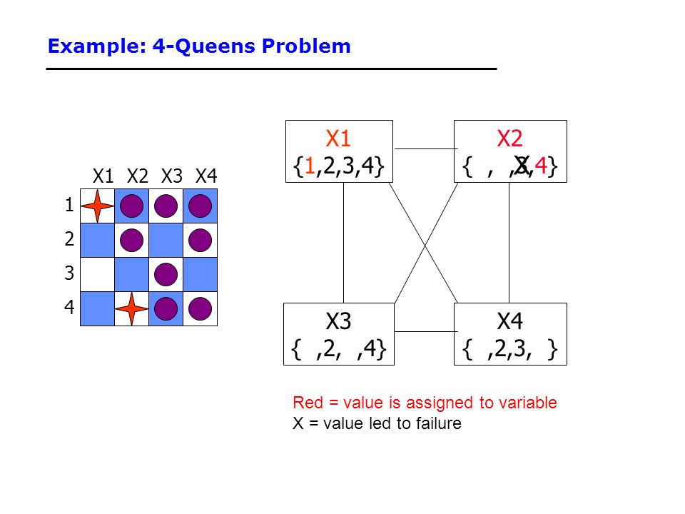 Example: 4-Queens Problem 1 3 2 4 X3X2X4X1 {1,2,3,4} X3 {,2,,4} X4 {,2,3, } X2 {,,3,4} Red = value is assigned to variable X = value led to failure X