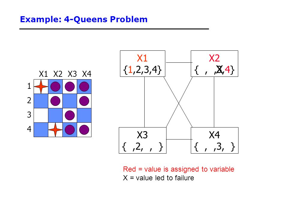 Example: 4-Queens Problem 1 3 2 4 X3X2X4X1 {1,2,3,4} X3 {,2,, } X4 {,,3, } X2 {,,3,4} Red = value is assigned to variable X = value led to failure X