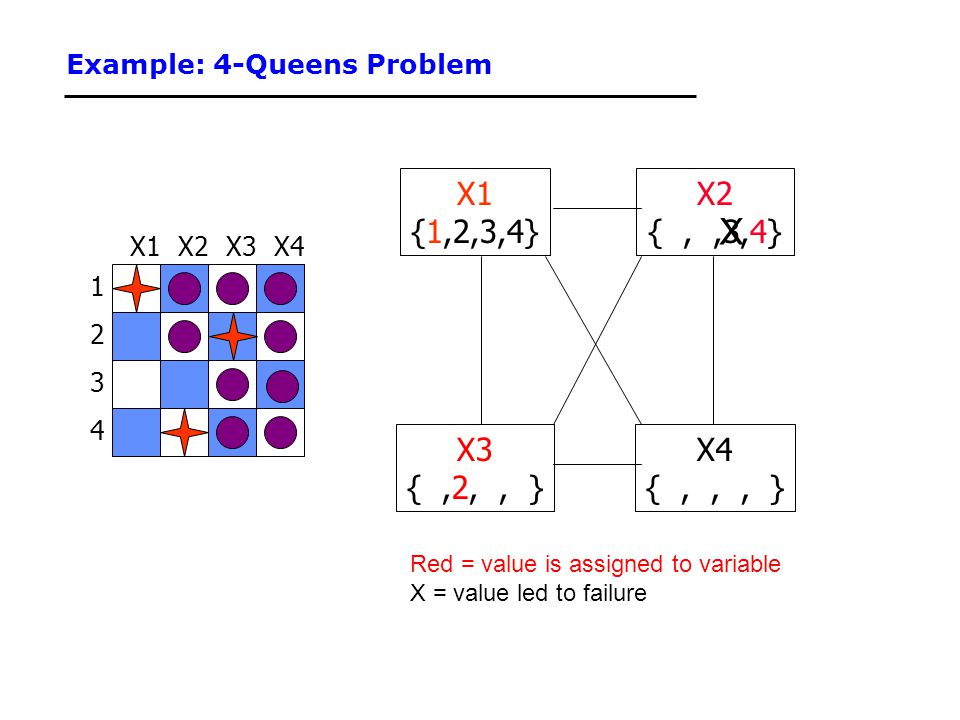 Example: 4-Queens Problem 1 3 2 4 X3X2X4X1 {1,2,3,4} X3 {,2,, } X4 {,,, } X2 {,,3,4} Red = value is assigned to variable X = value led to failure X