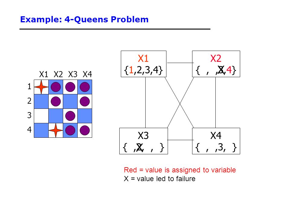 Example: 4-Queens Problem 1 3 2 4 X3X2X4X1 {1,2,3,4} X3 {,2,, } X4 {,,3, } X2 {,,3,4} Red = value is assigned to variable X = value led to failure X X