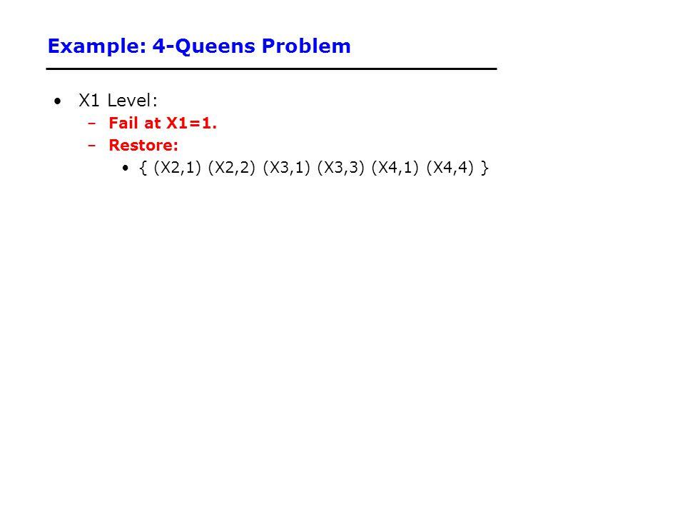 Example: 4-Queens Problem X1 Level: –Fail at X1=1. –Restore: { (X2,1) (X2,2) (X3,1) (X3,3) (X4,1) (X4,4) }