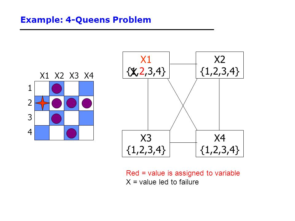 Example: 4-Queens Problem 1 3 2 4 X3X2X4X1 {1,2,3,4} X3 {1,2,3,4} X4 {1,2,3,4} X2 {1,2,3,4} Red = value is assigned to variable X = value led to failu