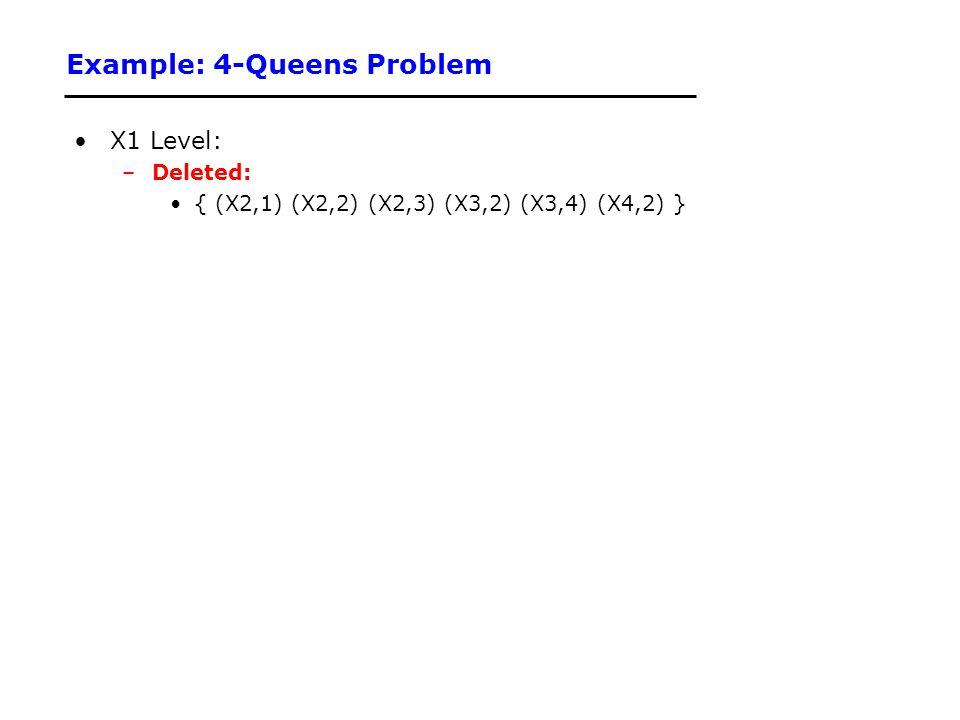 Example: 4-Queens Problem X1 Level: –Deleted: { (X2,1) (X2,2) (X2,3) (X3,2) (X3,4) (X4,2) }