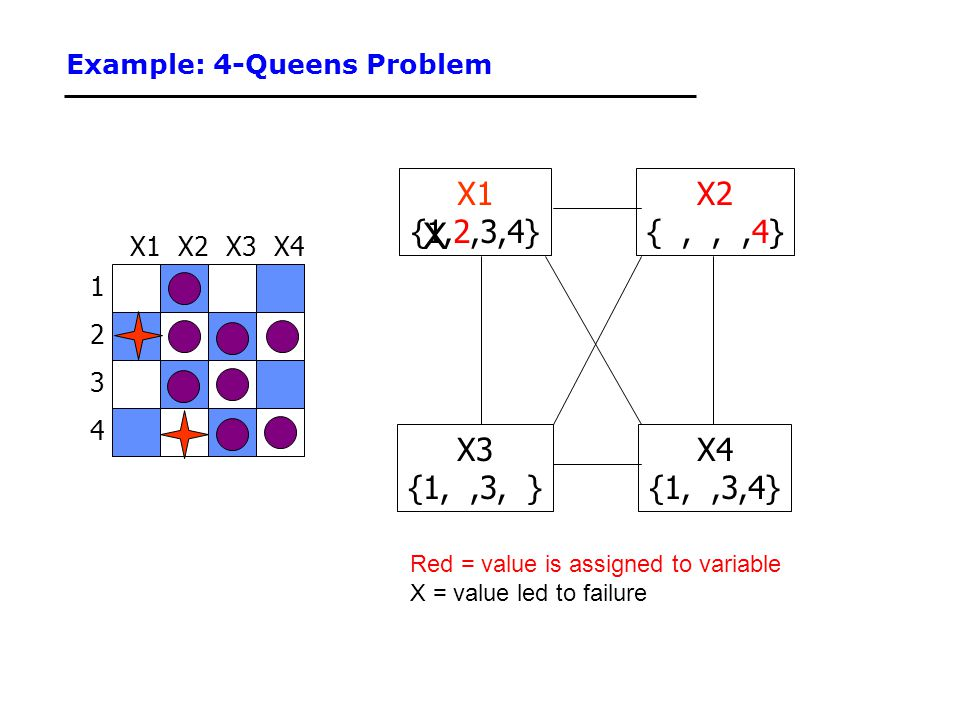 Example: 4-Queens Problem 1 3 2 4 X3X2X4X1 {1,2,3,4} X3 {1,,3, } X4 {1,,3,4} X2 {,,,4} Red = value is assigned to variable X = value led to failure X