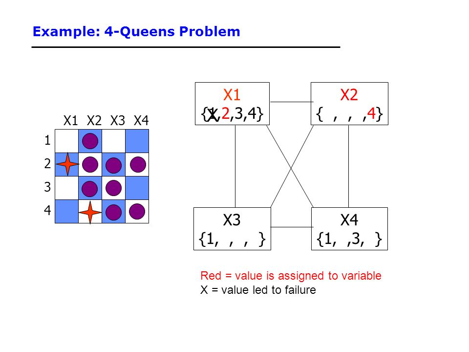 Example: 4-Queens Problem 1 3 2 4 X3X2X4X1 {1,2,3,4} X3 {1,,, } X4 {1,,3, } X2 {,,,4} Red = value is assigned to variable X = value led to failure X
