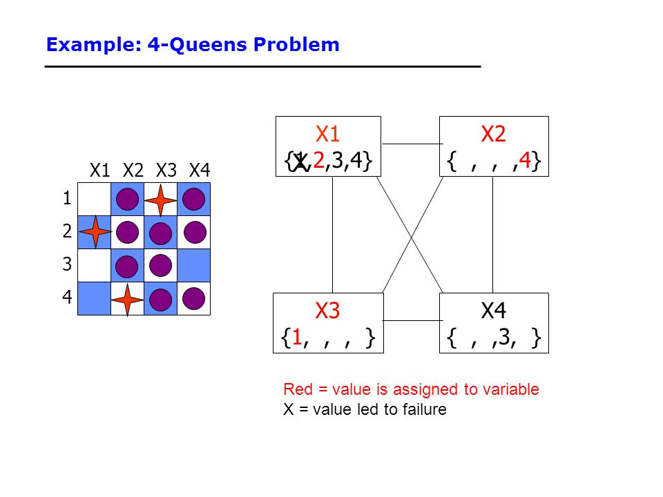 Example: 4-Queens Problem 1 3 2 4 X3X2X4X1 {1,2,3,4} X3 {1,,, } X4 {,,3, } X2 {,,,4} Red = value is assigned to variable X = value led to failure X
