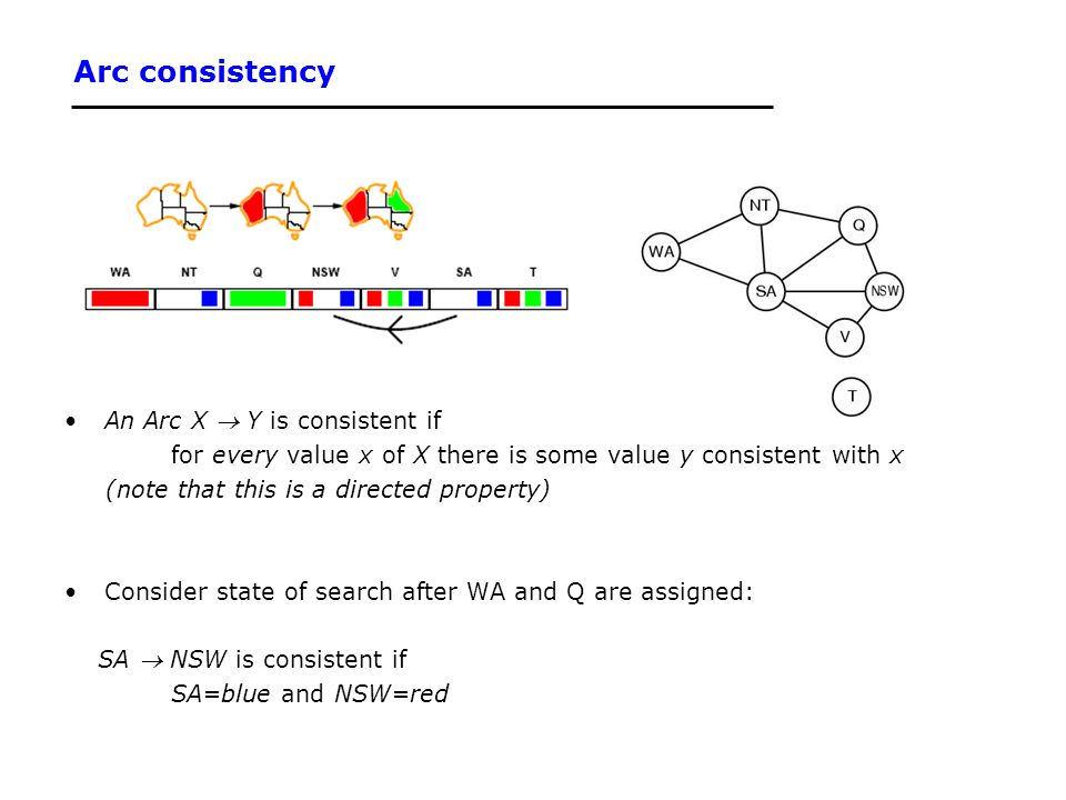 Arc consistency An Arc X  Y is consistent if for every value x of X there is some value y consistent with x (note that this is a directed property) C