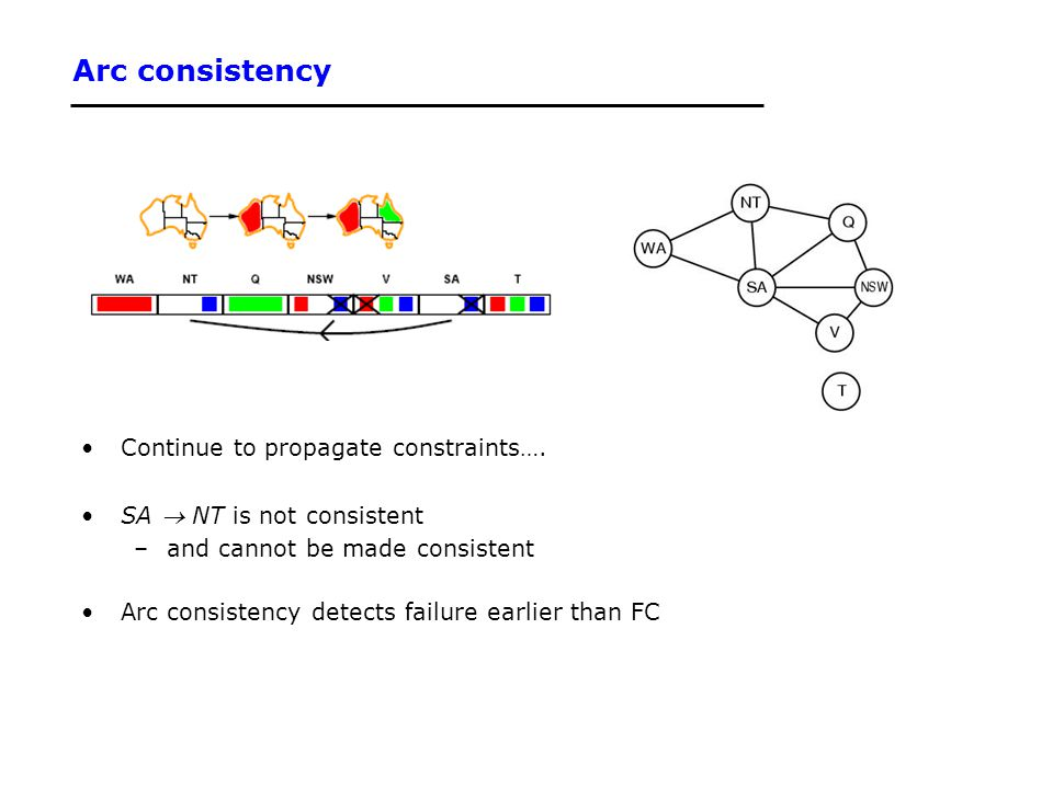 Arc consistency Continue to propagate constraints…. SA  NT is not consistent –and cannot be made consistent Arc consistency detects failure earlier t