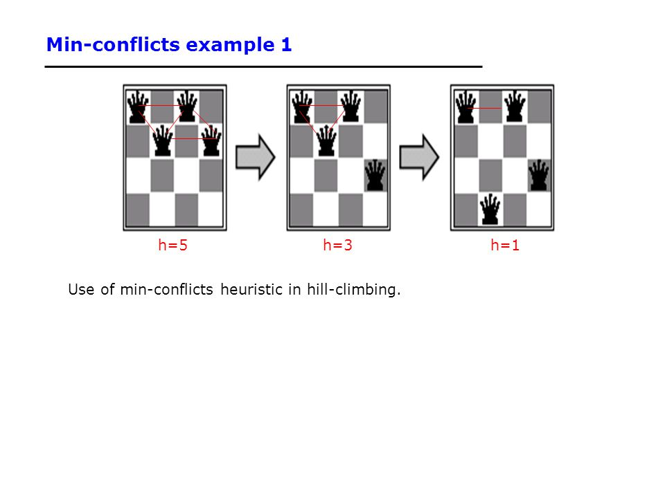 Min-conflicts example 1 Use of min-conflicts heuristic in hill-climbing. h=5h=3h=1