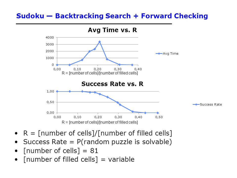 Sudoku — Backtracking Search + Forward Checking R = [number of cells]/[number of filled cells] Success Rate = P(random puzzle is solvable) [number of