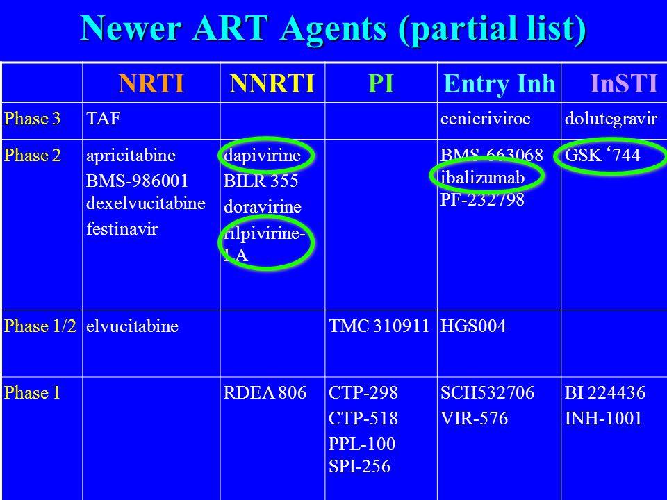 Newer ART Agents (partial list) NRTINNRTIPIEntry InhInSTI Phase 3TAF cenicrivirocdolutegravir Phase 2apricitabine BMS-986001 dexelvucitabine festinavir dapivirine BILR 355 doravirine rilpivirine- LA BMS-663068 ibalizumab PF-232798 GSK'744 Phase 1/2elvucitabine TMC 310911HGS004 Phase 1RDEA 806CTP-298 CTP-518 PPL-100 SPI-256 SCH532706 VIR-576 BI 224436 INH-1001