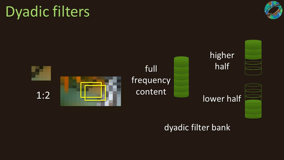 Dyadic filters 1:2 full frequency content higher half lower half dyadic filter bank