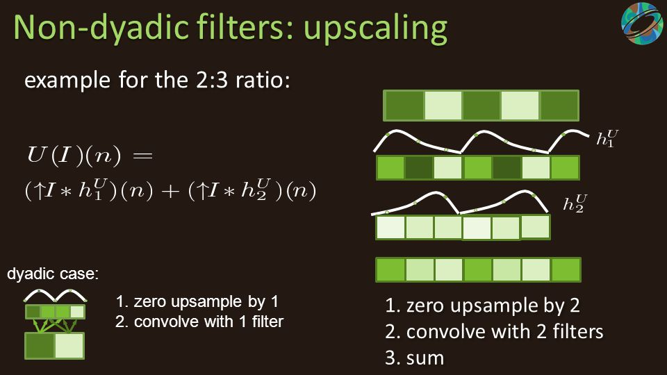 Non-dyadic filters: upscaling 1. zero upsample by 2 2. convolve with 2 filters 3. sum dyadic case: example for the 2:3 ratio: 1. zero upsample by 1 2.